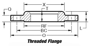 threaded flange - What are threaded flanges
