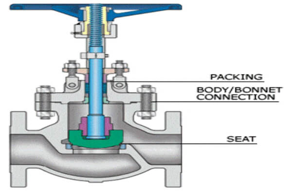 What is a Globe Valve