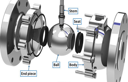 analyses development factors chinese valve industry 2 1 - Classification & Characteristics of ball valves