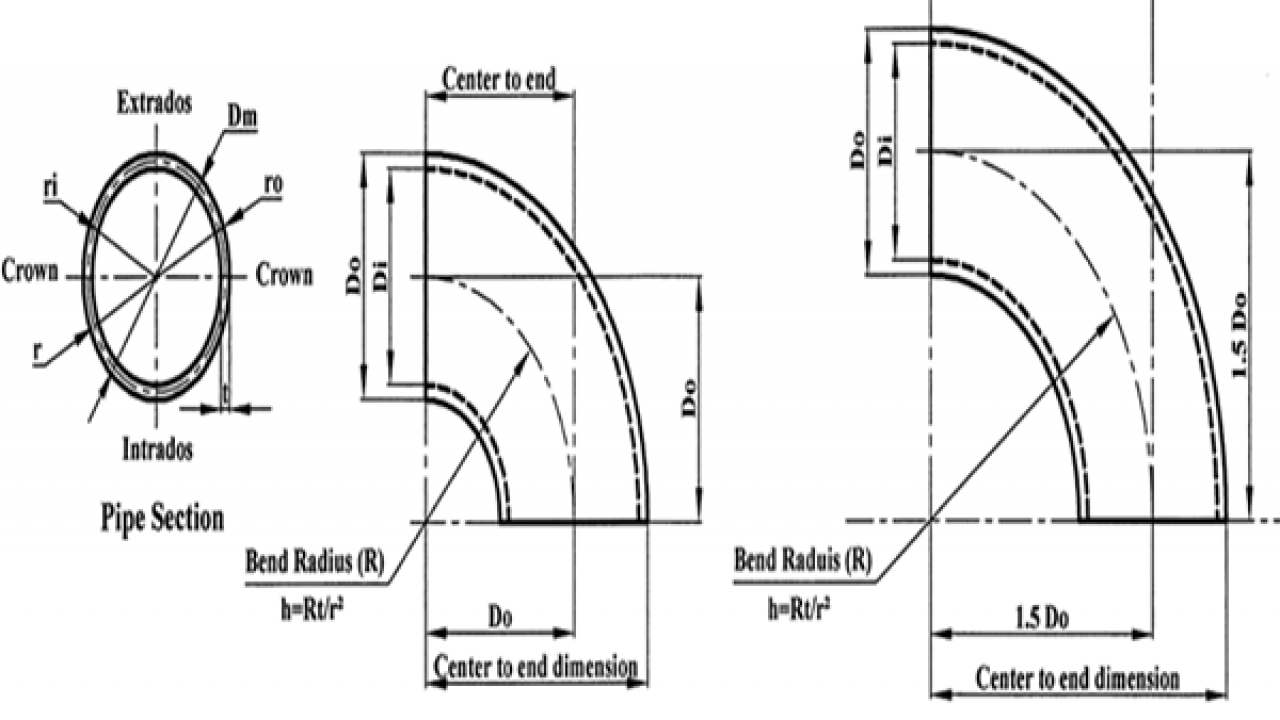 Difference Between A Pipe Elbow And A Pipe Bend - www
