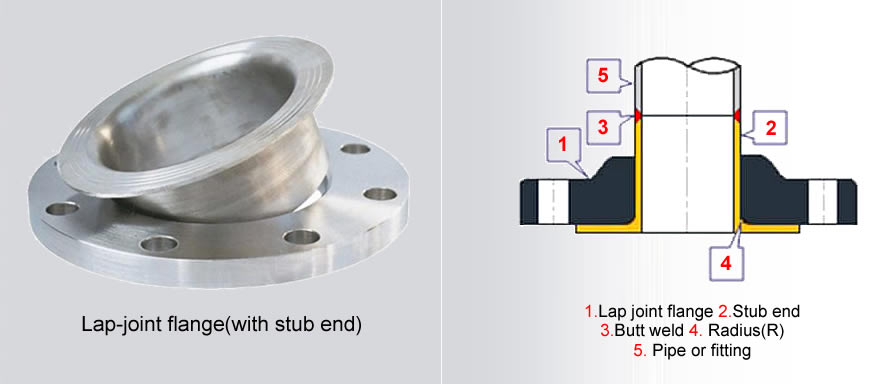 lap joint flange with stub end banner - Lap Joint Flange VS Weld Neck Flange