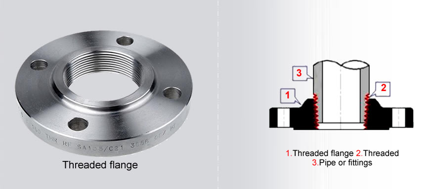 threaded flanges banner - How to get high quality Threaded Flanges?