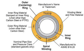 20166111657503100833 - How to get high quality Spiral Wound Gaskets?