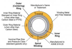 Standards Spiral Wound Gaskets 00 300x205 - How to get high quality Spiral Wound Gaskets?