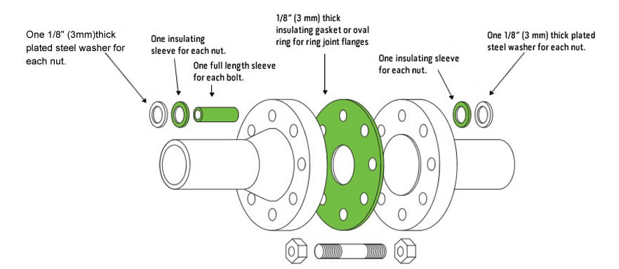 flange gaskets banner - How to get high quality Gaskets?