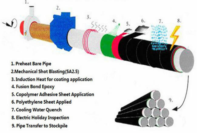 3lpe coating line pipe anti corrosion pipe - What is a welded steel pipe