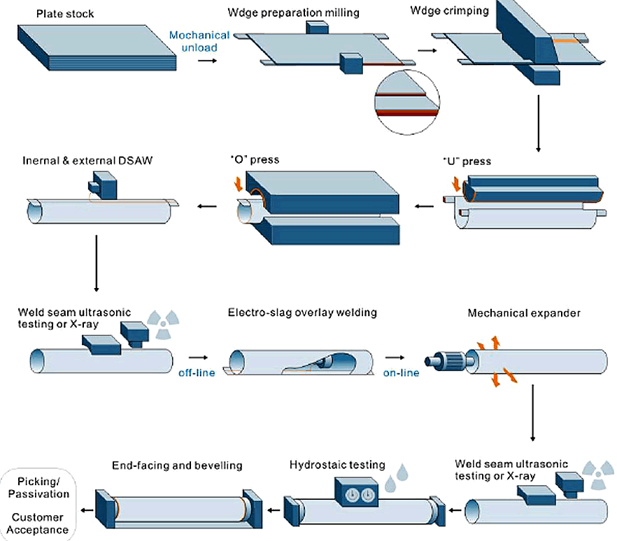 LSAW pipes manufacturing process - What is a welded steel pipe  sc 1 st  Pipe Fittings Manufacturer & What is a welded steel pipe - www.steeljrv.com
