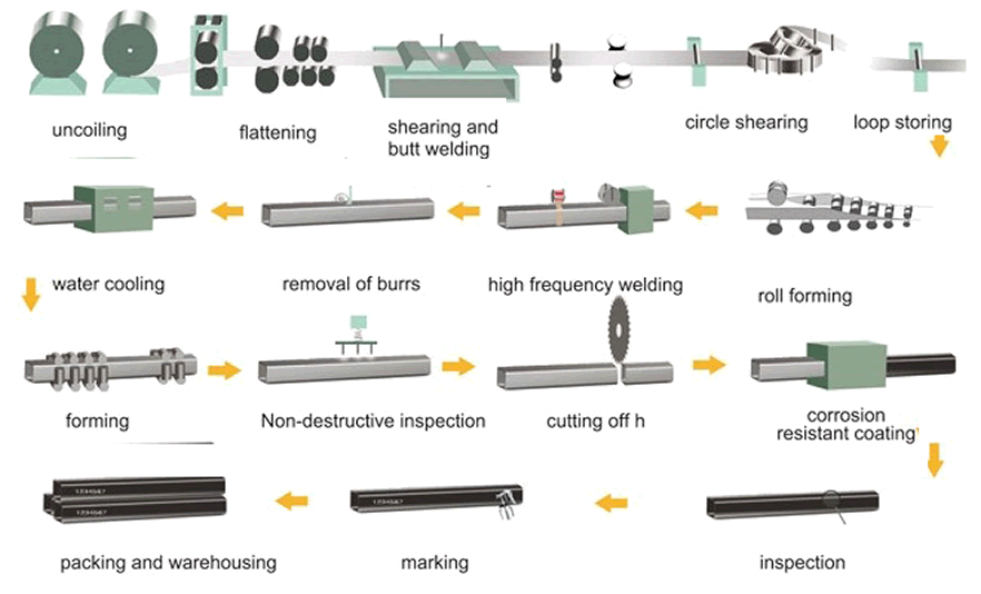 RHS SHS manufacturing Process - What is a welded steel pipe