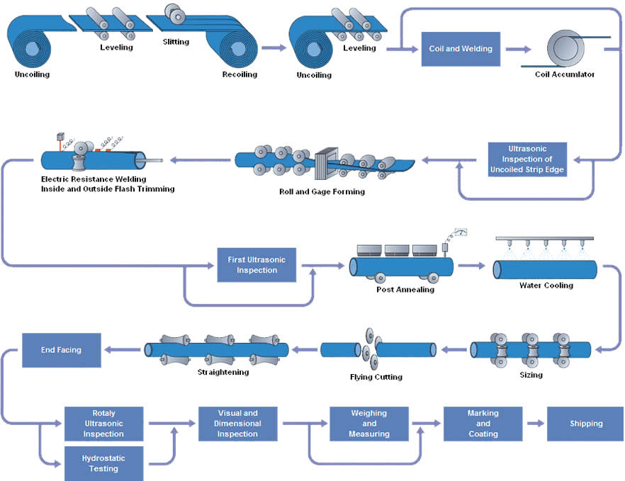 erw pipe processes - What is a welded steel pipe