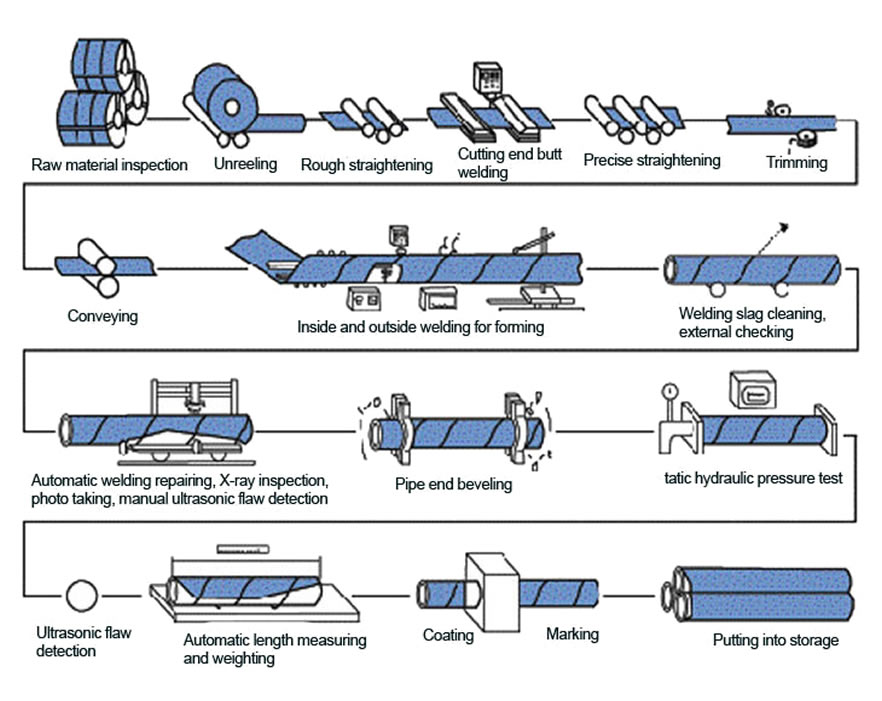 ssaw pipe process - What is a welded steel pipe