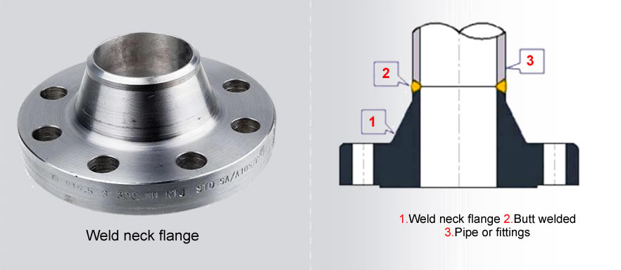welding neck flanges banner - How to get high quality alloy flanges