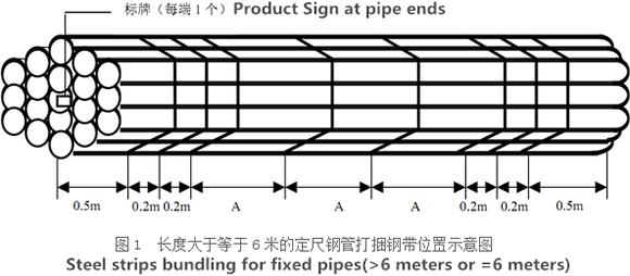 steel strips bunding for fixed pipes - How to make seamless steel pipe