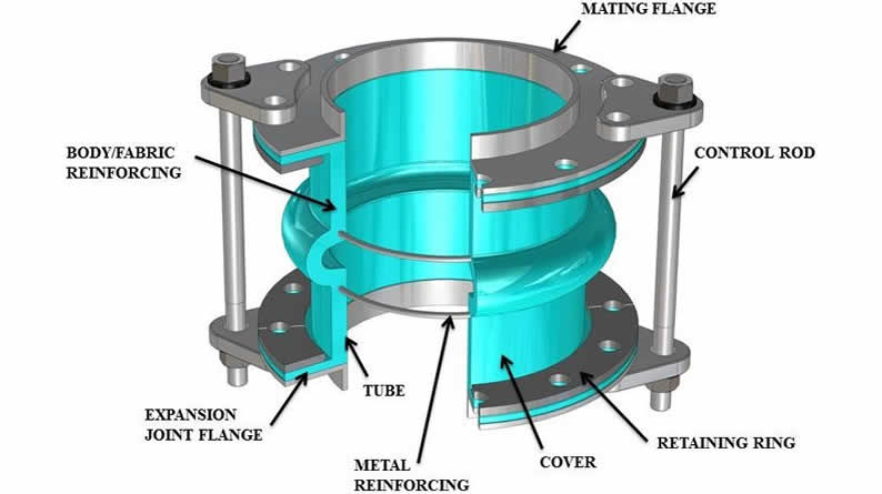 pipe joint construction - What is an expansion joint