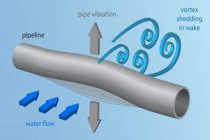 dangers and main causes of piping vibration 300x200 - Dangers and main causes of piping vibration