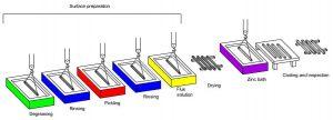 Hot dip galvanized coating 300x108 - Hot-dip-galvanized-coating