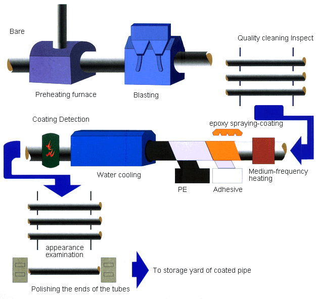 Process Diagram of Three Layer PE PP Coating - How to buy welded steel pipes?
