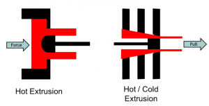 Extrusion Process new 768x392 300x153 - Extrusion-Process-new-768x392