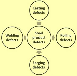 Metallurgical processes and steel product defects 300x294 - Metallurgical-processes-and-steel-product-defects