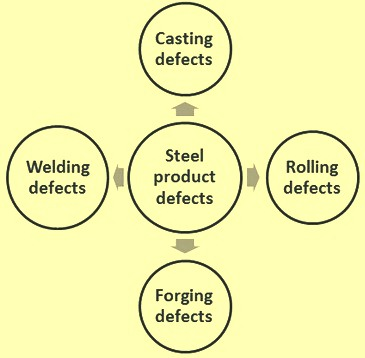 Metallurgical processes and steel product defects - Where can I get carbon steel pipes?