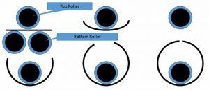 Pipe Rolling process 800x347 768x333 300x130 - Pipe-Rolling-process-800x347-768x333