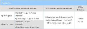 Size tolerances of API5L 300x100 - Size-tolerances-of-API5L
