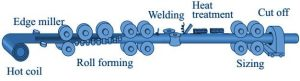 erw pipe manufacturing 300x81 - erw-pipe-manufacturing