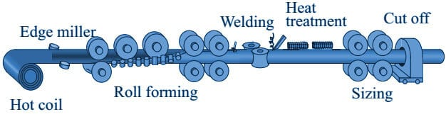 erw pipe manufacturing - Where can I get carbon steel pipes?