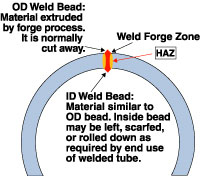 electric resistance welding at a glance forge welding process diagram - electric-resistance-welding-at-a-glance-forge-welding-process-diagram