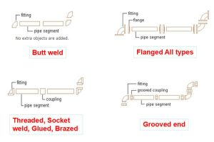 types of pipe connection 300x200 - Types of pipe connection