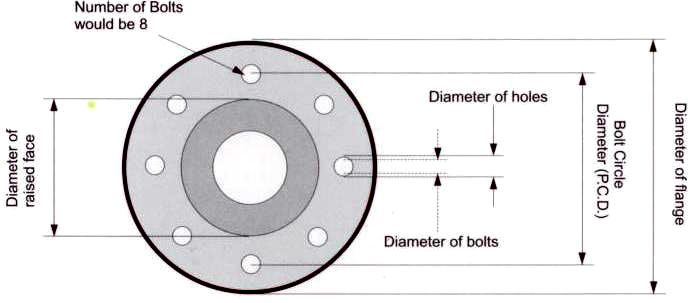 Flange Dimensions - What are Steel Flanges?
