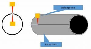 SAW pipe manufacturing process 800x428 768x411 300x161 - SAW-pipe-manufacturing-process-800x428-768x411