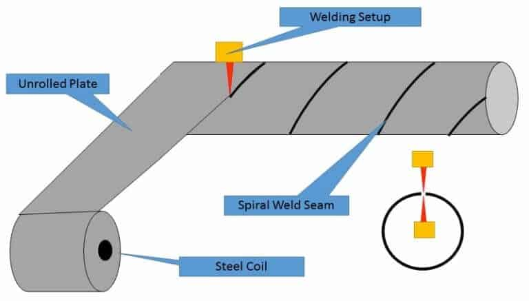 Sprial SAW Pipe manufacturing process 800x455 768x437 - What are Carbon Steel Pipes?