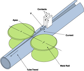electric resistance welding at a glance hf contact welding description - What is a ERW pipe