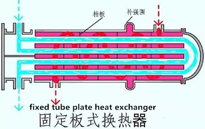 20181213070904 50185 - Process for connecting heat exchange tube and tube plate in shell and tube heat exchanger