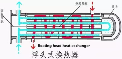 20181213071032 68459 - Process for connecting heat exchange tube and tube plate in shell and tube heat exchanger
