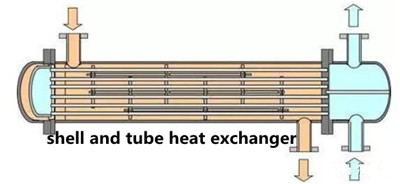 20181213072136 28727 - Process for connecting heat exchange tube and tube plate in shell and tube heat exchanger