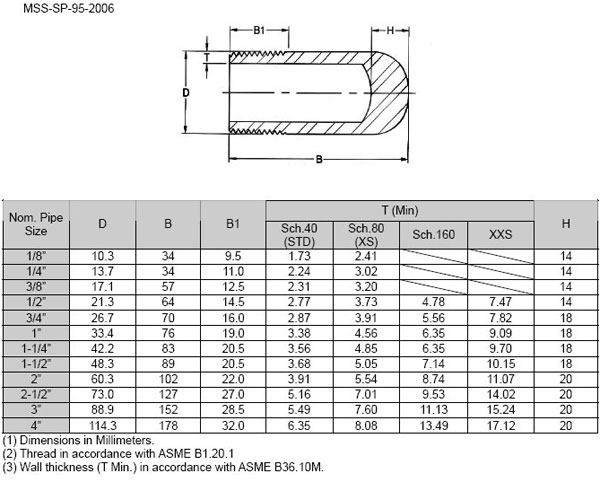 asme b16 11 bull plug dimension - ASME B16.11 / BS3799 Threaded Bull Plug