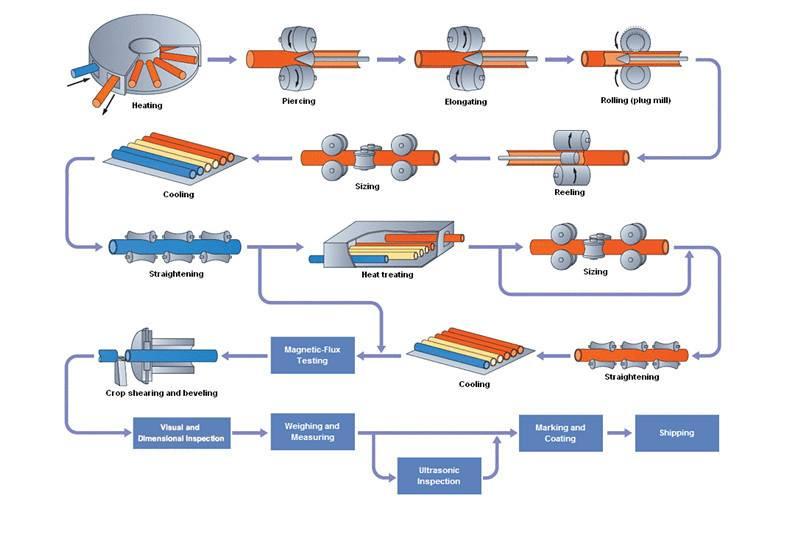 20190725020245 76336 - Process Pipeline (1)
