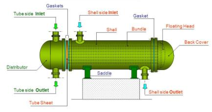 20190731091013 36691 - Failure Forms and Preventive Measures of Parts and Components of Shell-and-Tube Heat Exchangers
