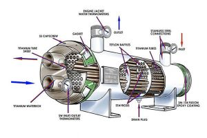 failure forms and preventive measures of parts and components of shell and tube heat exchangers 300x200 - Failure Forms and Preventive Measures of Parts and Components of Shell-and-Tube Heat Exchangers