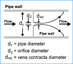 Orifice Flange 1 - ANSI B16.36 Orifice Flange Dimensions