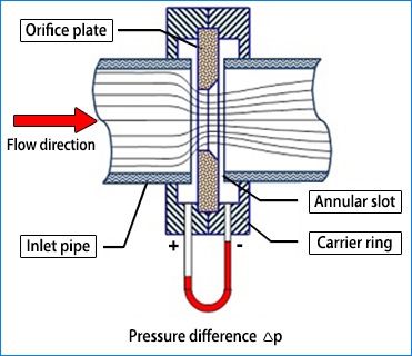 Orifice Flange 2 - ANSI B16.36 Orifice Flange Dimensions