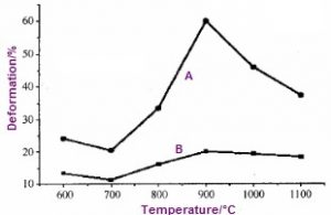 chart for elongation and reduction of area at elevated temp 300x195 - chart-for-elongation-and-reduction-of-area-at-elevated-temp