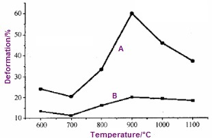 chart for elongation and reduction of area at elevated temp - Nickel Alloy: Monel 400 (UNS N04400)