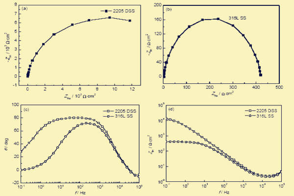 electrochemical corrosion behavior of 2205 and 316l stainless steel in hydrofluoric acid - Electrochemical corrosion behavior of 2205 and 316L stainless steel in hydrofluoric acid