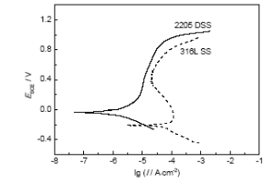 img 2 1 - Electrochemical corrosion behavior of 2205 and 316L stainless steel in hydrofluoric acid