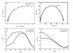 img 4 1 300x218 - Nyquist (a, b) and Bode (c, d) plots of passive films formed on 2205 DSS and 316L SS in 5%HF solution