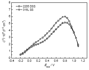 img 6 - Electrochemical corrosion behavior of 2205 and 316L stainless steel in hydrofluoric acid