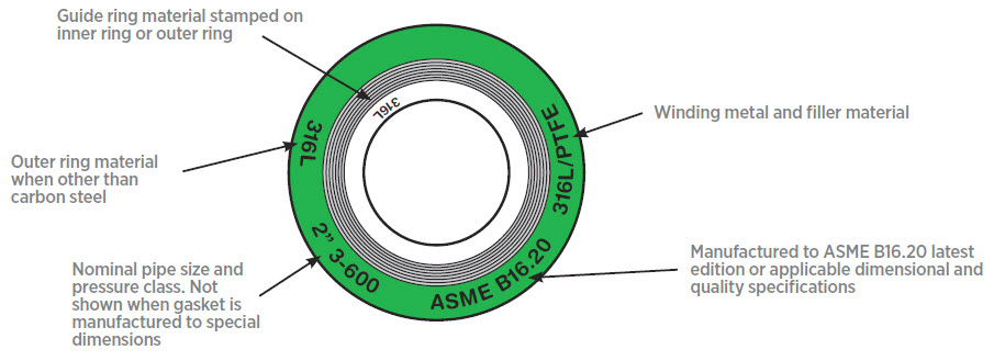 marking of SWG - Types of Gaskets