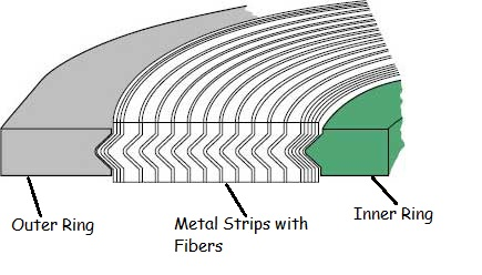 spiral wound gasket - Types of Gaskets